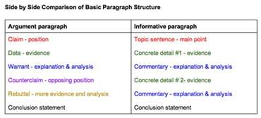 Argumentative Essay Sles For Teachers by Common Teaching Argument Informational Paragraph Writing