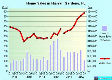 Hialeah Gardens Zip Code by Hialeah Gardens Florida Fl 33018 Profile Population