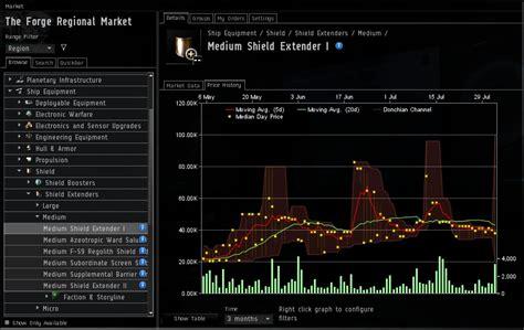 window layout eve online eve online isk station trading part ii eve online isk
