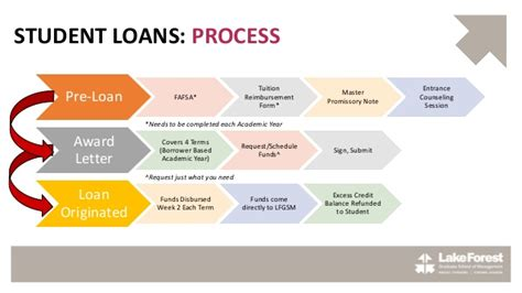 Financing Your Mba by Financing Your Mba Presentation