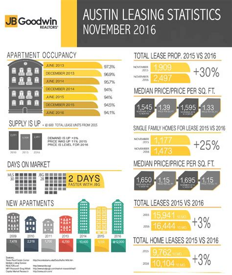 leasing and rental stats november 2016