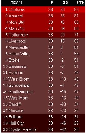 epl table predictor image gallery epl standings 2014