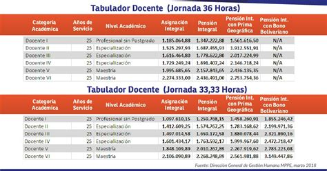 contrato colectivo de los docente la tabla de aumento contrato colectivo docente 2016 tablas estos son los