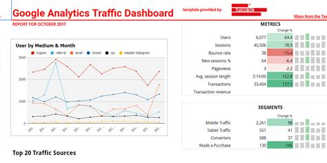 website traffic report template charming website analysis template pictures inspiration