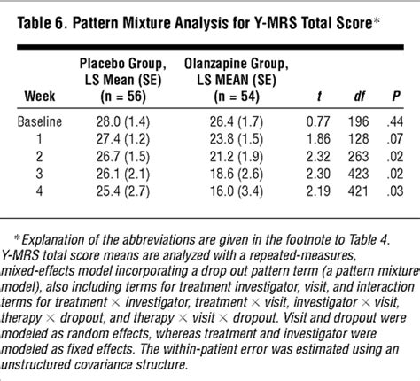 pattern mixture analysis efficacy of olanzapine in acute bipolar mania a double
