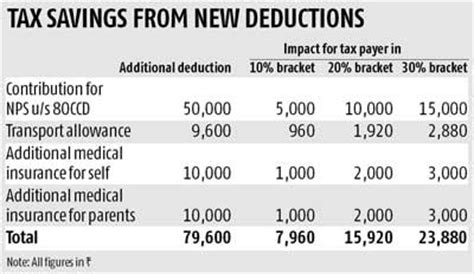 Deduction Section 80ccd by How To Get More Tax Breaks This Year Business Standard News