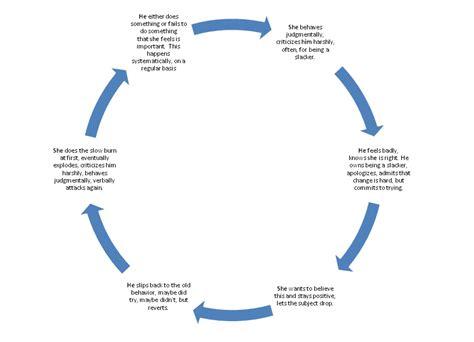 feedback loop diagram feedback diagram 28 images feedbacks grant wiggins