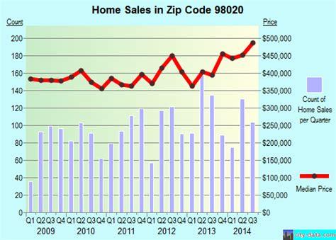 zip code map edmonds wa 98020 zip code edmonds washington profile homes