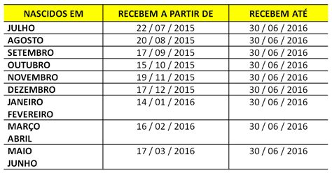 O Calendario Do Pis Calend 193 Do Pis Pasep 2016 2017 Caixa Econ 212 Mica Federa