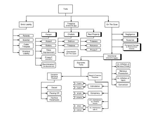tort remedies flowchart torts flow chart