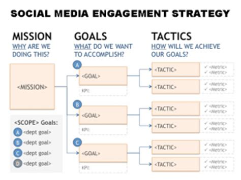 linkedin strategy template scaling social media using big data yourcmto