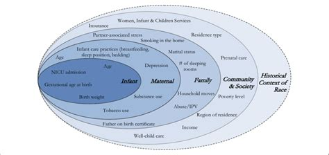Socio Ecological Model Of Mother Infant Bed Sharing Note