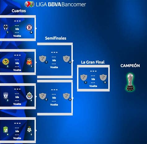 Calendario Liguilla Mexicana 2015 Search Results For Tabla De Liga Mx Calendario 2016