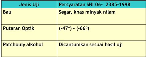 Minyak Nilam Nasional my mine agroindustrial technology 2012