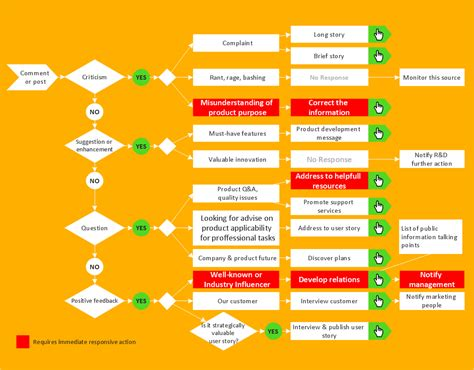 interactive flowchart how to create a social media dfd flowchart what is