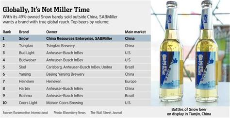 who owns coors light top 10 beer brands worldwide 2014 brookston beer bulletin