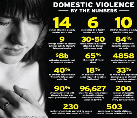 framing the victim domestic violence media and social problems social problems social issues books workplace wellness programs statistics on domestic