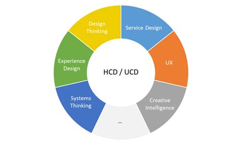 design centric meaning hcd vs design thinking vs service design vs ux what do