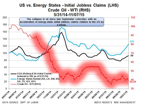 initial unemployment claims chart initial jobless claims converging to zero