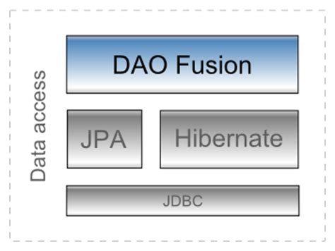 repository pattern jpa daofusion java based dao pattern implementation using