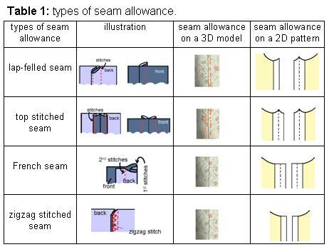 types of pattern allowances automatically adding seam allowance to cloth pattern