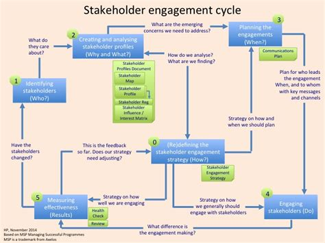 Stakeholder Henny Portman S Blog Communication And Engagement Strategy Template