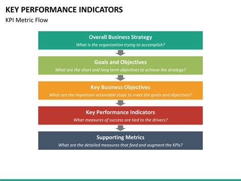 key performance areas template key performance indicator powerpoint template sketchbubble