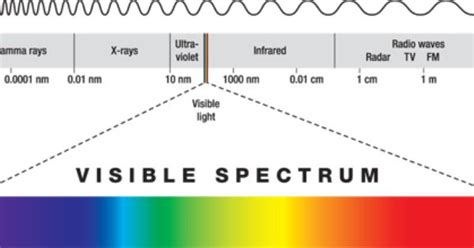 The Visible Light Spectrum Ranges Between by This Is Where Our Visible Light Spectrum Is Located In The