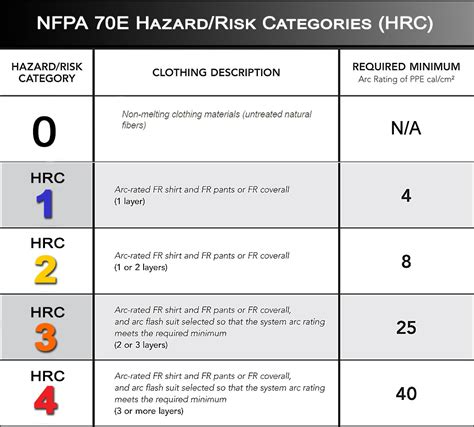 Flame Resistant Clothing Products Gallaway Safety Blog Nfpa 70e Risk Assessment Template