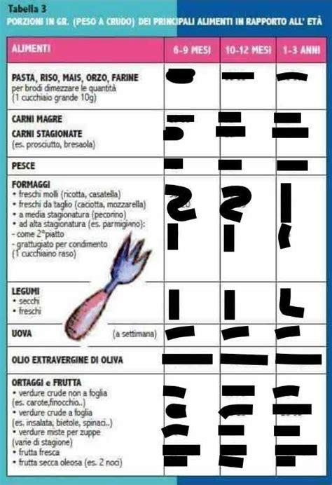 svezzamento tabella alimenti grammature cibi svezzamento no numeri autosvezzamento it