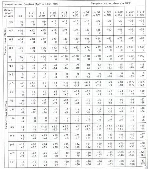 tabla de tolerancias mecanicas 2 6 metrolog 205 a dimensional todo ingenieria industrial