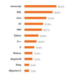 apple s swift is the most loved programming language new