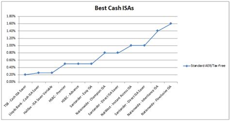 best isa best isa rates and accounts cash isas fixed rate