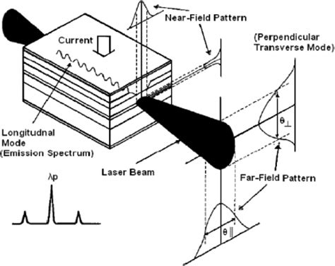 laser diode polarization direction recent advancements in spectroscopy using tunable diode lasers iopscience