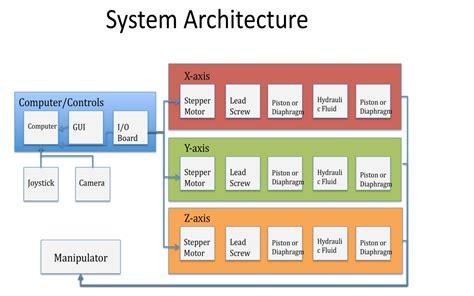 p13371 systems design