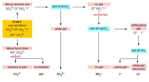 qualitative analysis chemistry flowchart flow chart for identifying anions using qualitative analysis