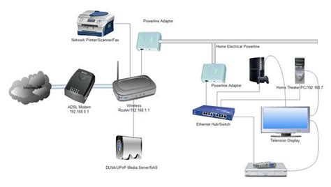 home network median associates how to stream media over your home network sound vision