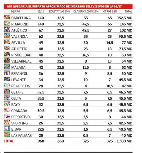 Calendario De La Liga 2016 2017 Liga Bbva 2016 17 Standings