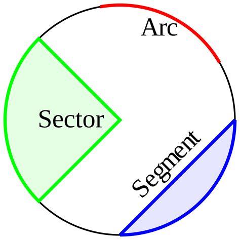 Sections Of A Circle by Circles Kullabs