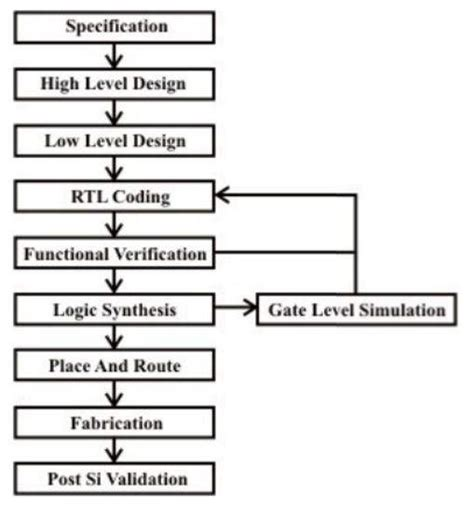 vlsi layout guidelines what is the difference between a vlsi frontend engineer