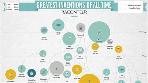 10 Greatest Inventions Of All Time For by Best Inventions Made Www Pixshark Images