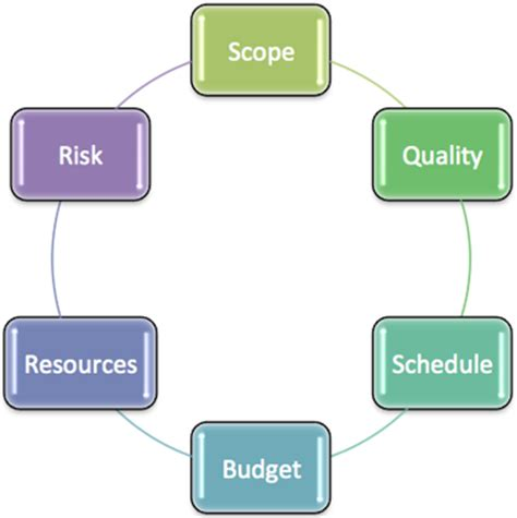 create value in business 3 steps for building project planning delivery and controls wbdg whole