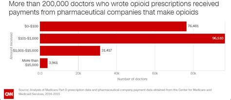 Mba In Finance Big Pharma Salary by Doctors Who Take Bucks From Big Pharma Write More Opioid