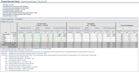 earned value reports template project management unanet