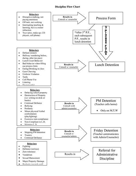 school attendance flowchart 9 best images of attendance discipline flow chart