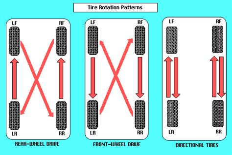 what pattern do you rotate tires tire rotation