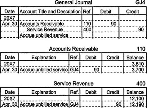 Accounting Entries For Letter Of Credit Transactions Accrued Revenues