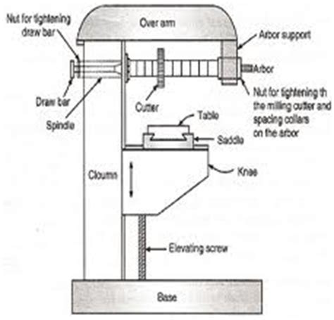 milling machine parts diagram milling machine tools