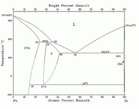 tin bismuth phase diagram bismuth tin phase diagram 28 images tin bismuth phase