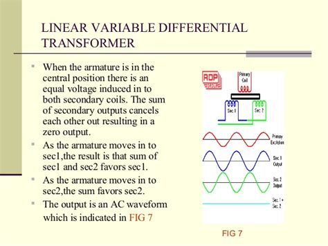 linear variable inductor transducers